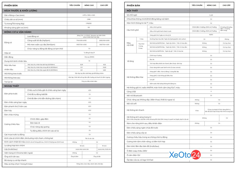Bảng thông số kỹ thuật chi tiết Vinfast Lux A2.0