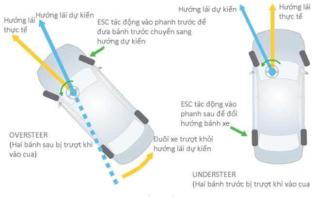 Nguyên lý làm việc của hệ thống cân bằng điện tử ESC