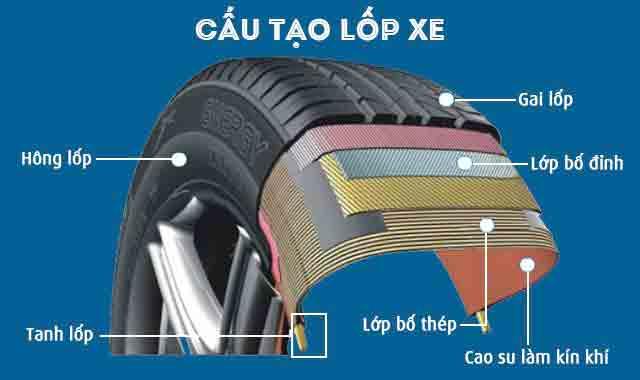 Cấu tạo lốp xe ô tô