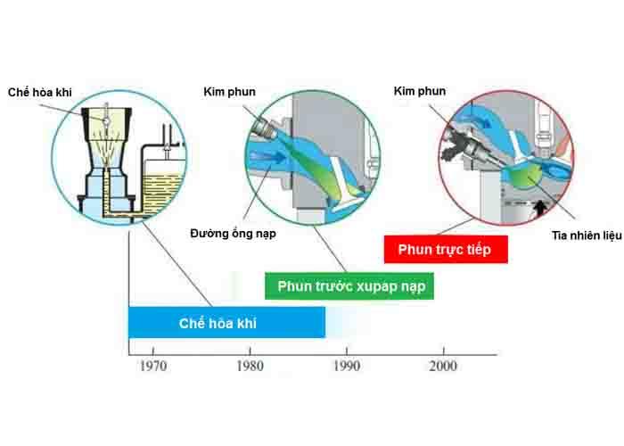 Nguyên lý làm việc của hệ thống phun xăng trực tiếp GDI