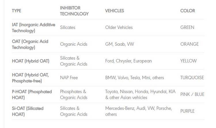 Bảng chọn nước làm mát cho xe của bạn