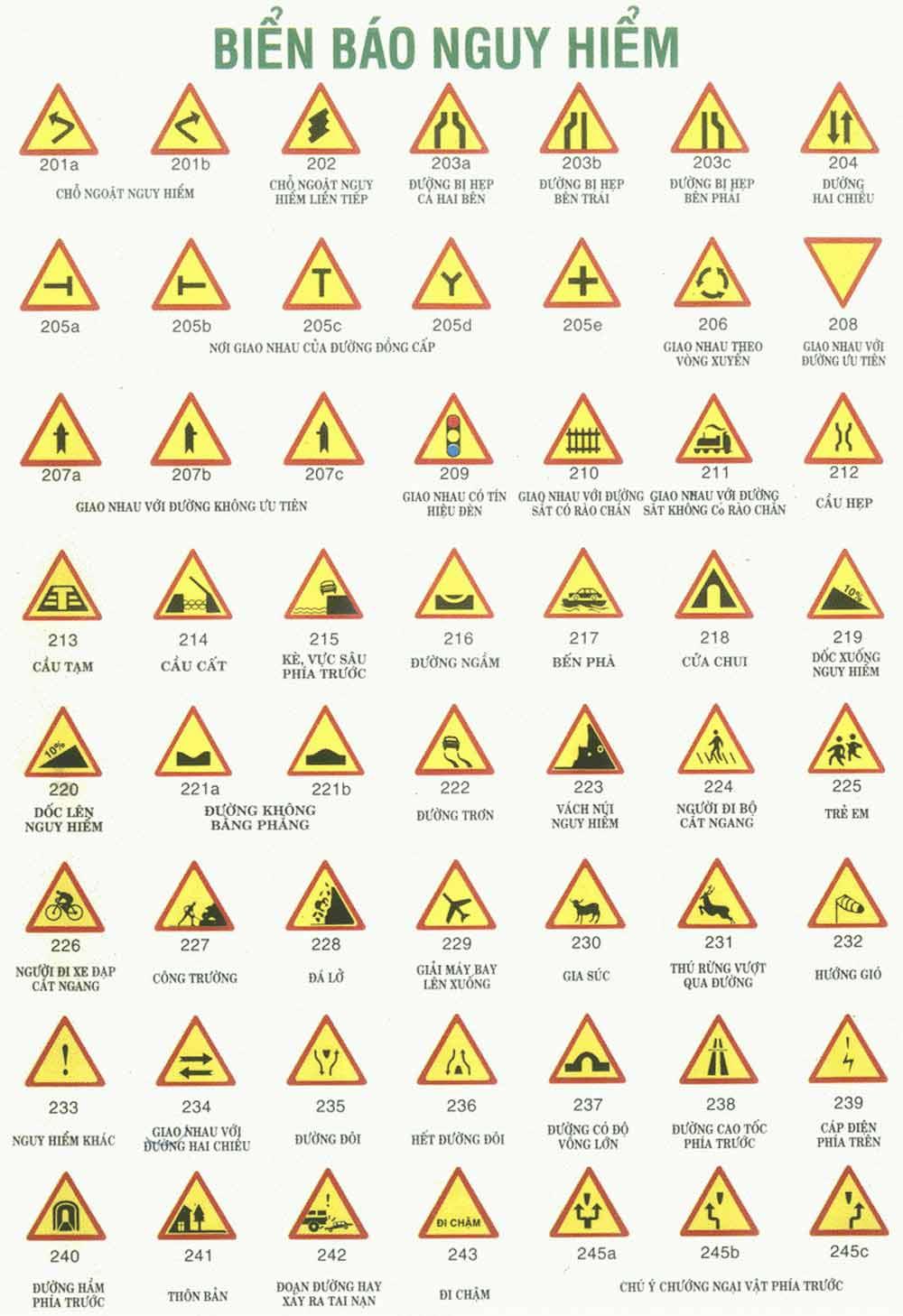 Các loại Biển báo nguy hiểm